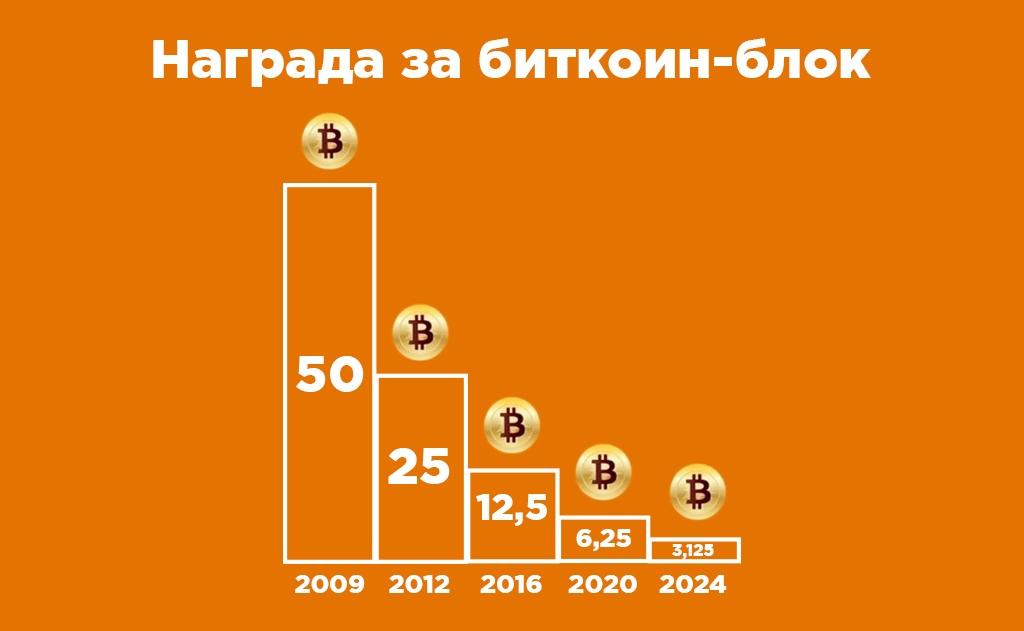 stoimost' bitkoin bloka