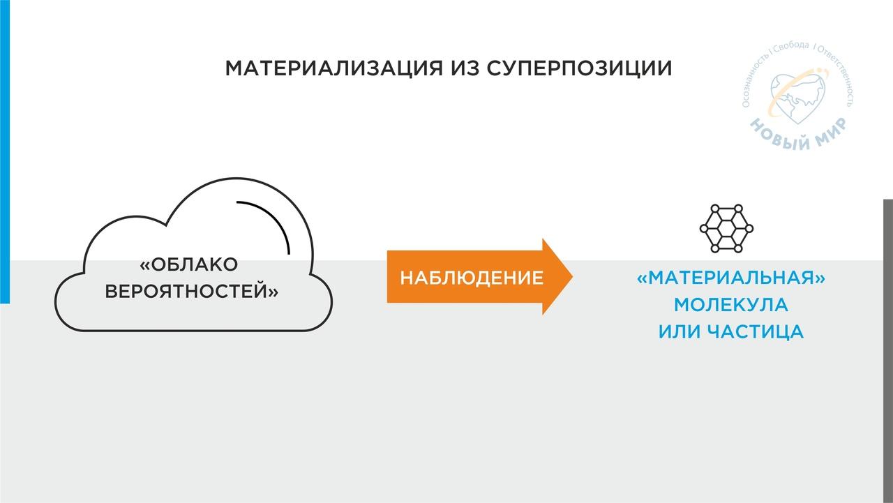 skhema materializaciya iz superpozicii