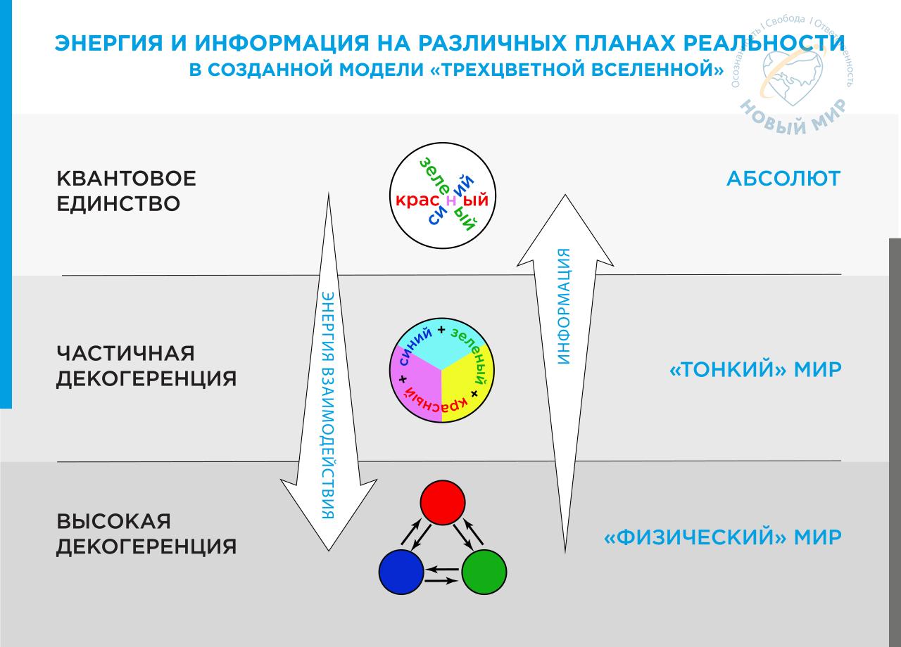 Skhema Energiya i informaciya na razlichnyh planah real'nosti