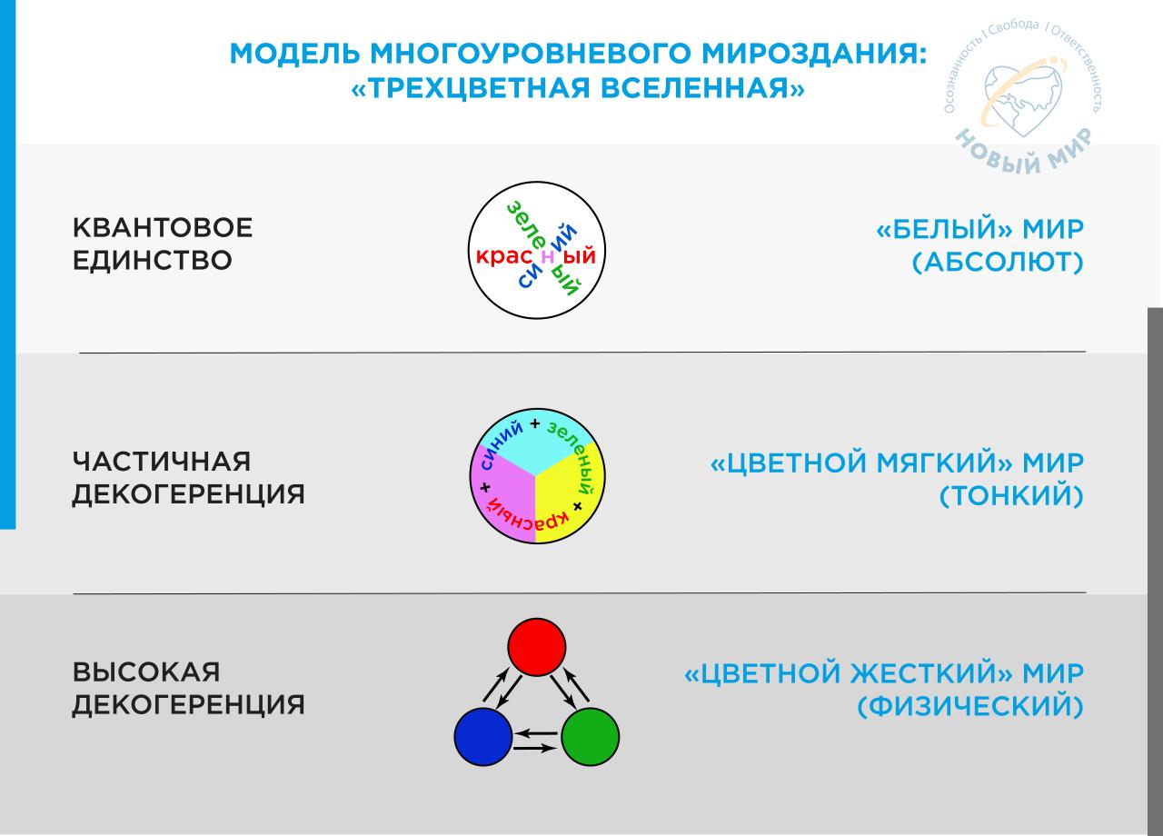 skhema Model' mnogourovnevogo Mirozdaniya Trekhcvetnaya Vselennaya