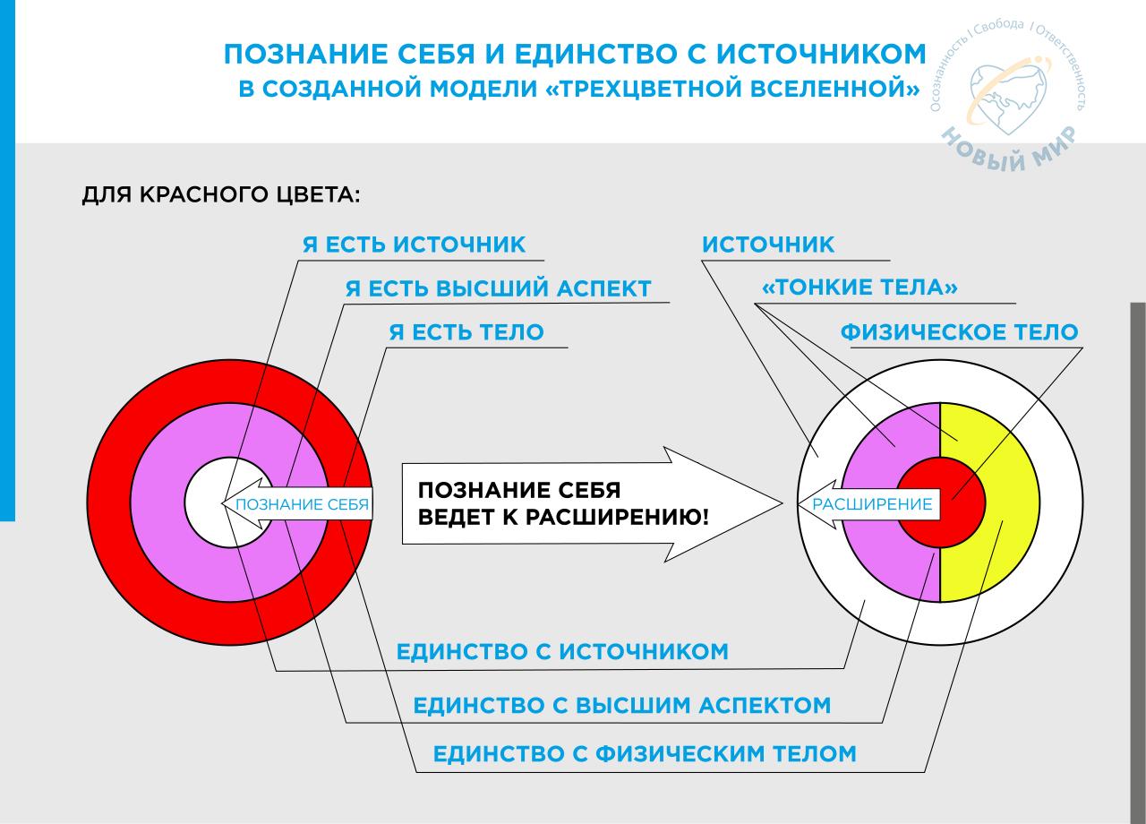 skhema Poznanie sebya i edinstvo s Istochnikom