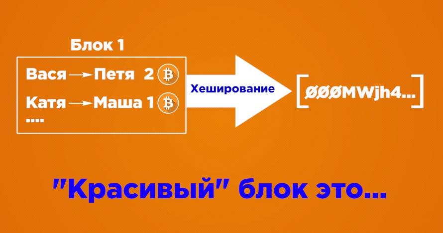 Algoritm majninga bitkoinov skhema 1