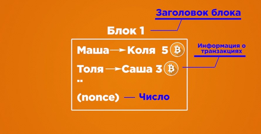 Algoritm majninga bitkoinov skhema 2