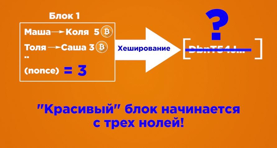Algoritm majninga bitkoinov skhema 5