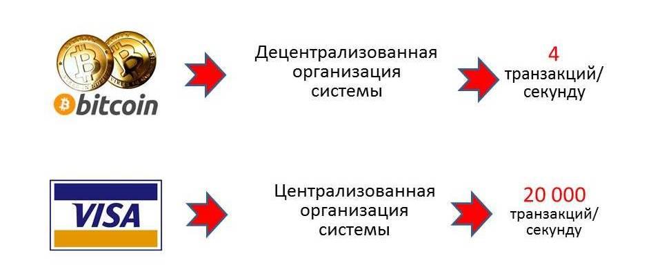 Nedostatok-bitkoina-nizkaya-propusknaya-sposobnost-1