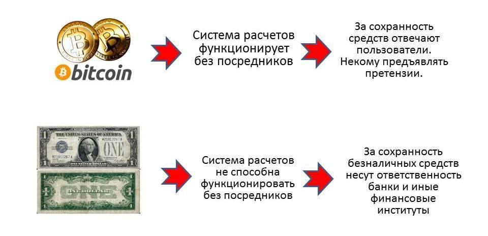 Nedostatok-bitkoina-otsutstvie-posrednikov