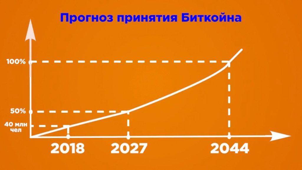 prognoz prinyatiya bitkoina