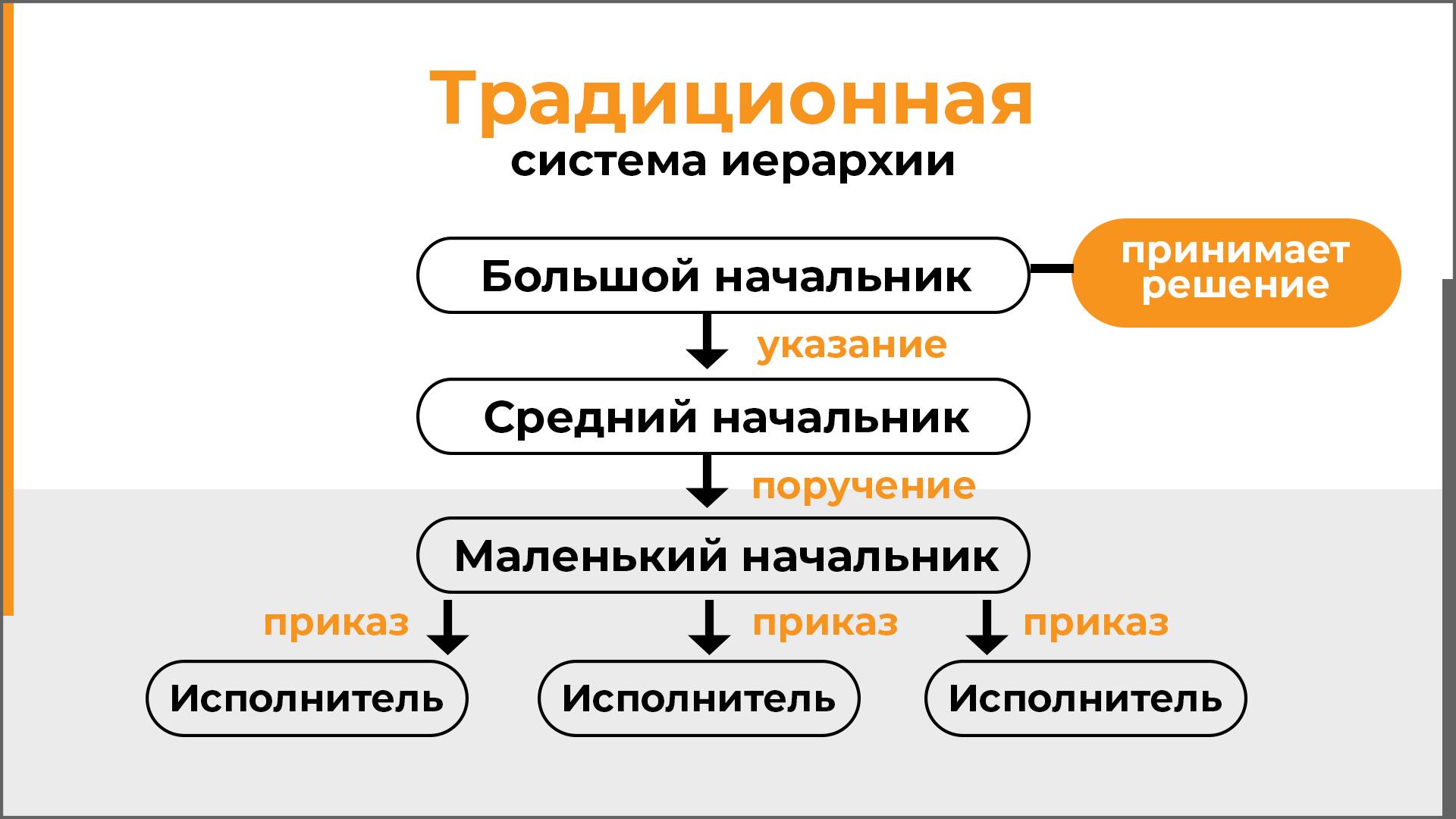 Tradicionnaya sistema upravleniya vne blokchejna