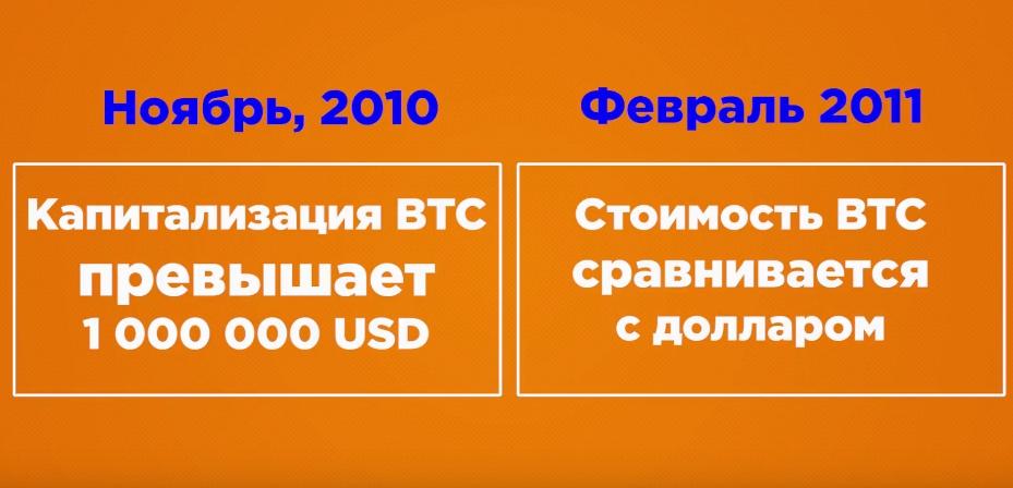 V fevrale 2011 goda stoimost' bitkoina sravnivaetsya s dollarom
