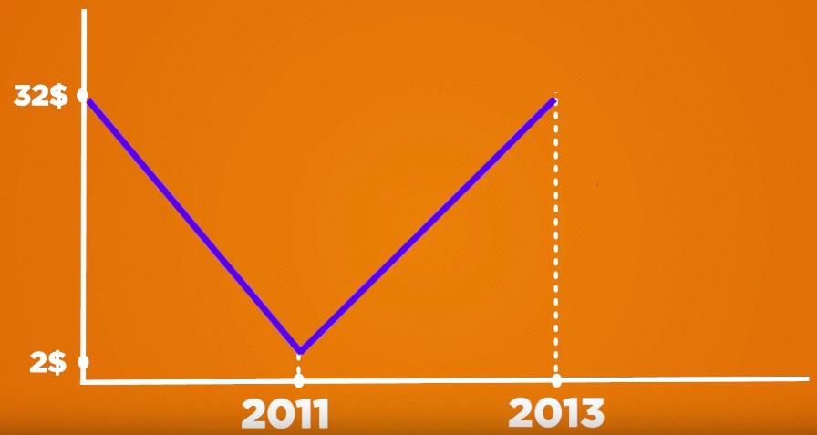v iyune 2011 goda nachinaetsya pervaya velikaya korrekciya bitkoina