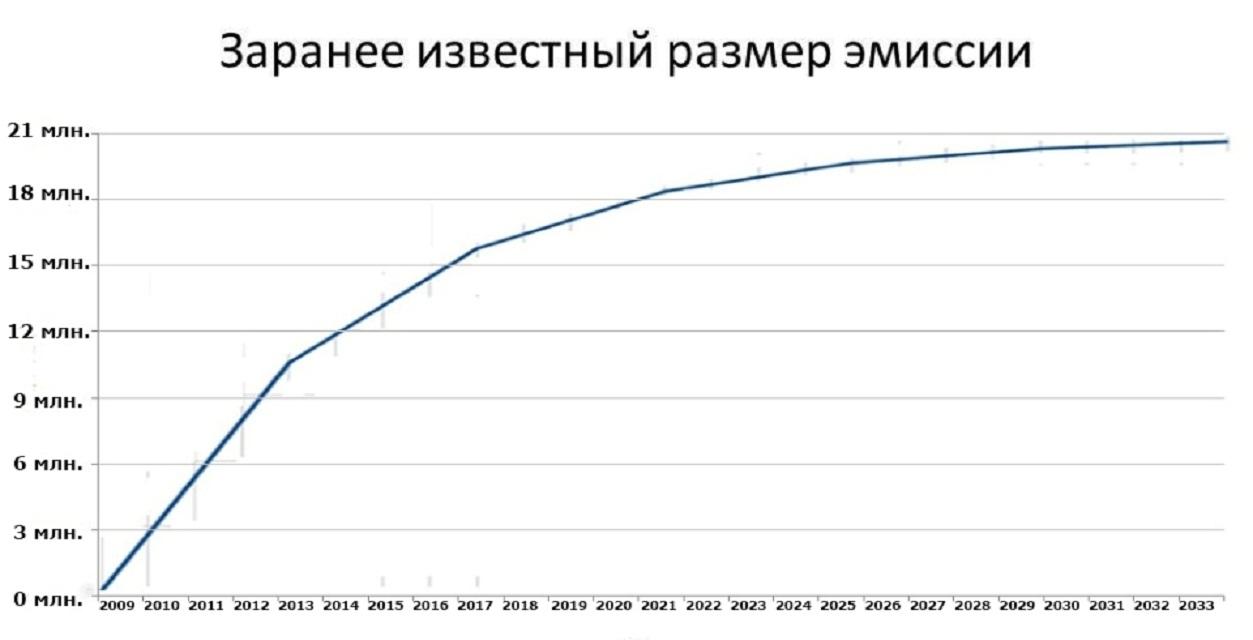 zaranee izvestnyj razmer emissii bitkoinov
