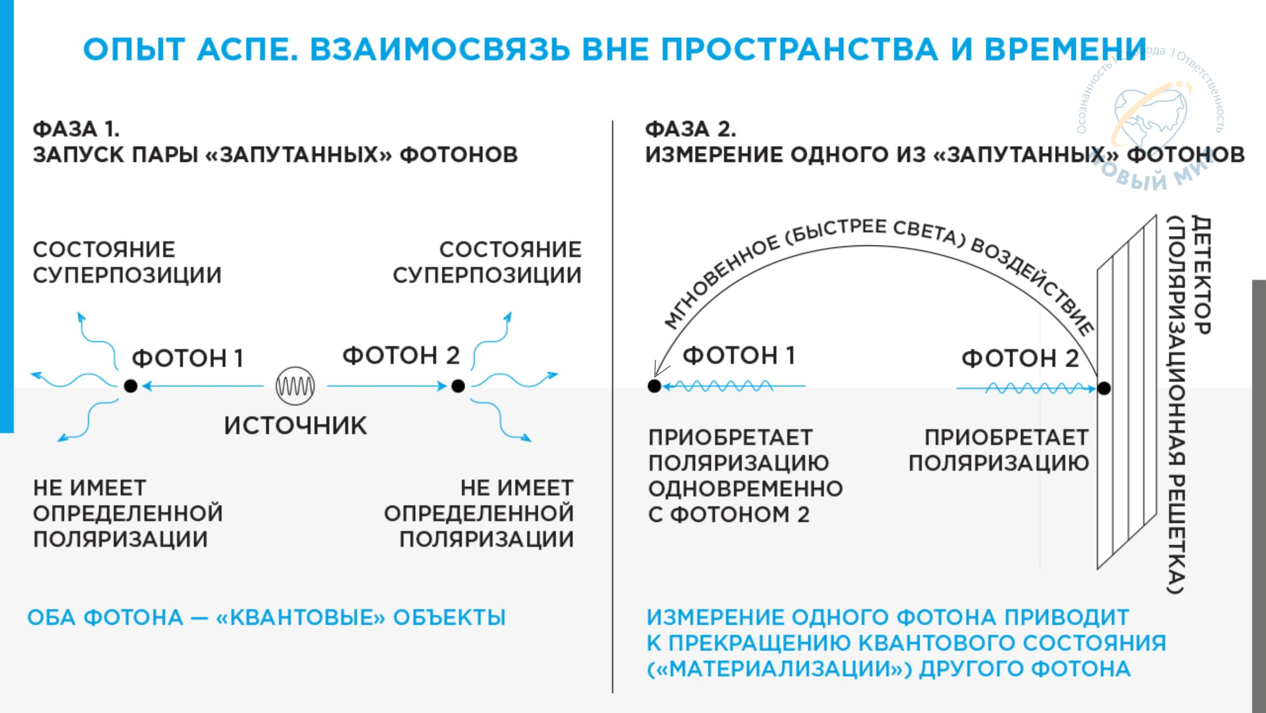 risunok Opyt Aspe Vzaimosvyaz' vne prostranstva i vremeni