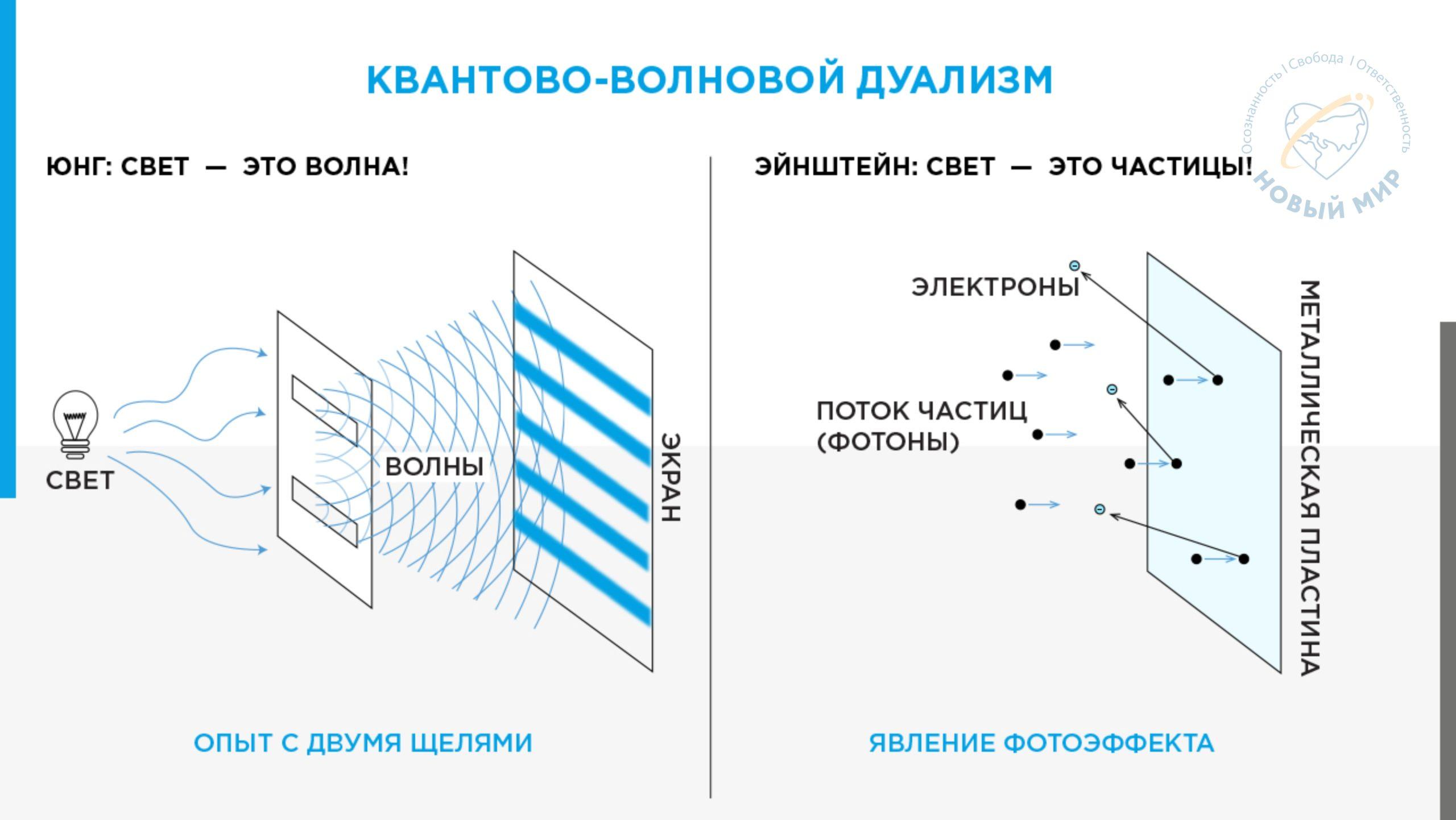 Skhema Kvantovo-volnovoj dualizm