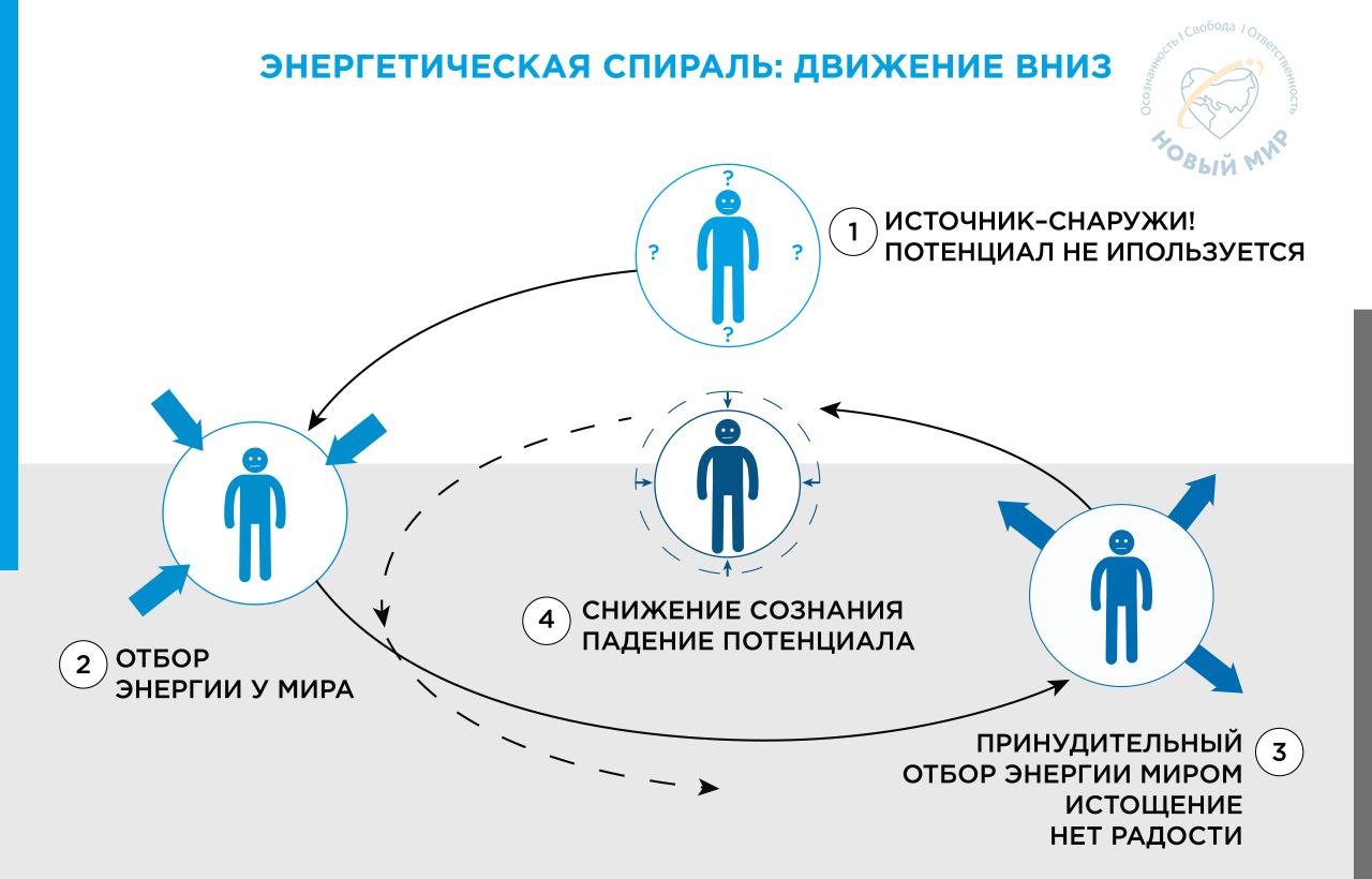 skhema Energeticheskaya spiral' dvizhenie vniz