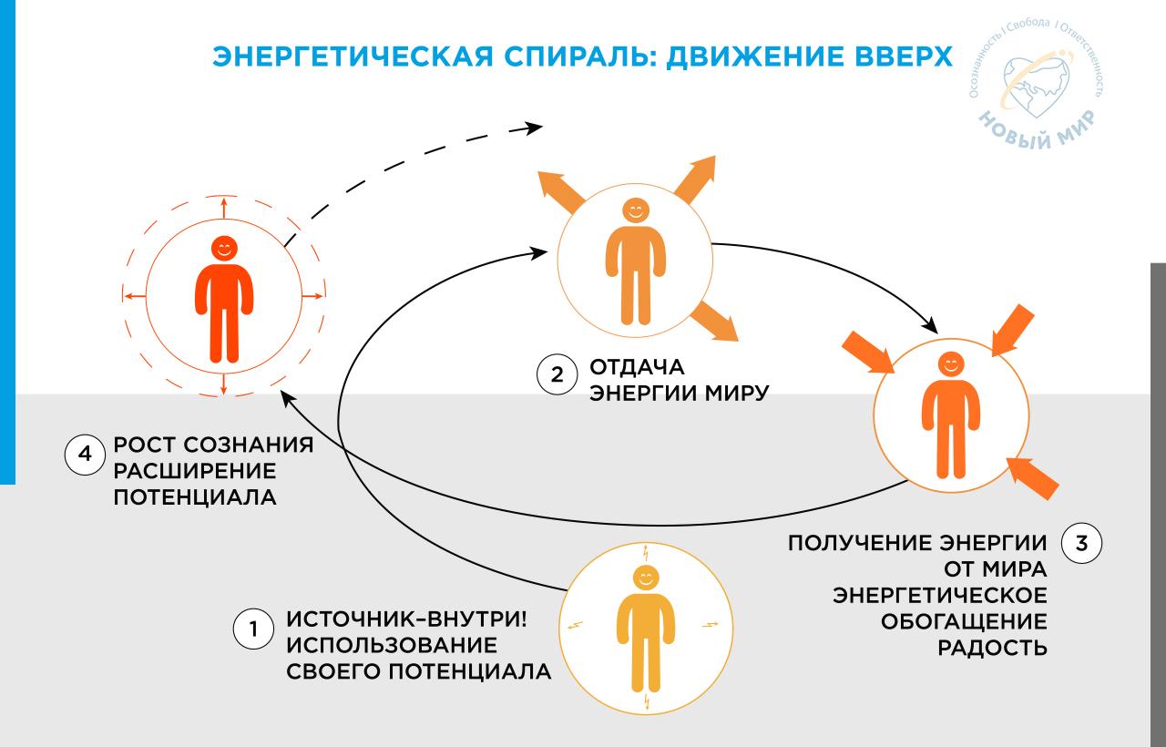 skhema Energeticheskaya spiral' dvizhenie vverh