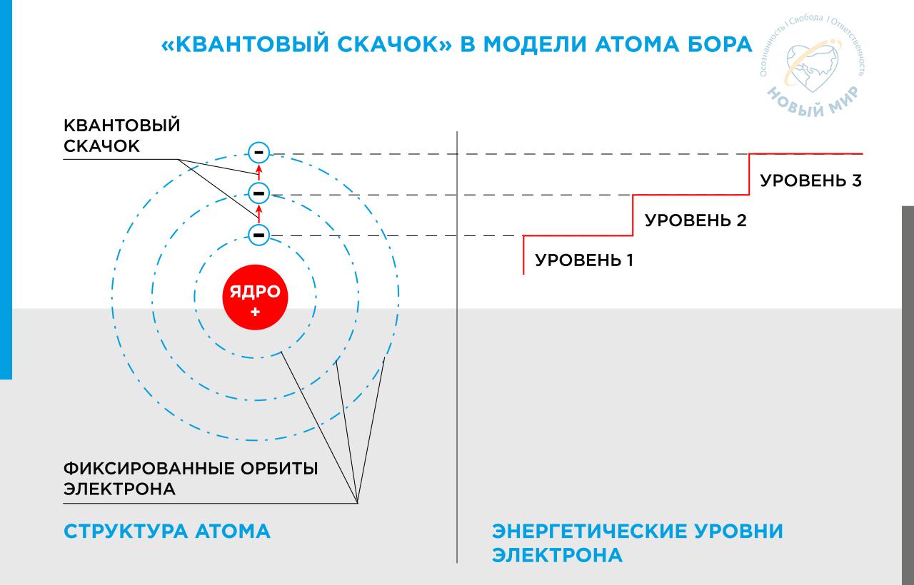Kvantovyj skachok v modeli atoma Bora