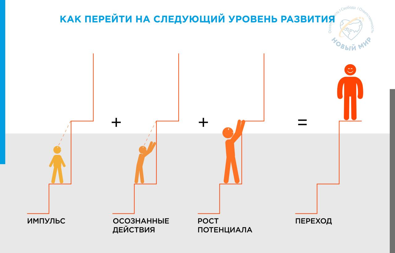 skhema Kak perejti na sleduyushchij uroven' razvitiya