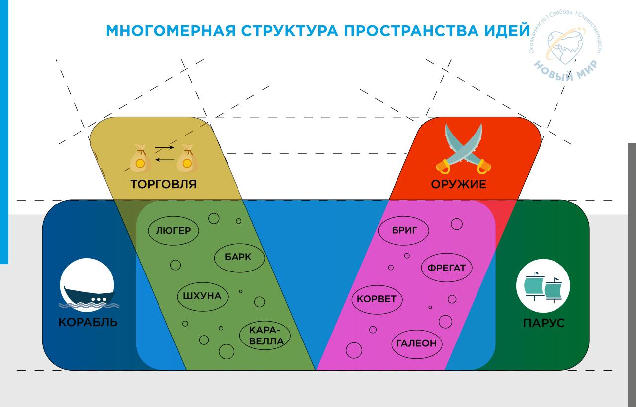 skhema Mnogomernaya struktura prostranstva idej
