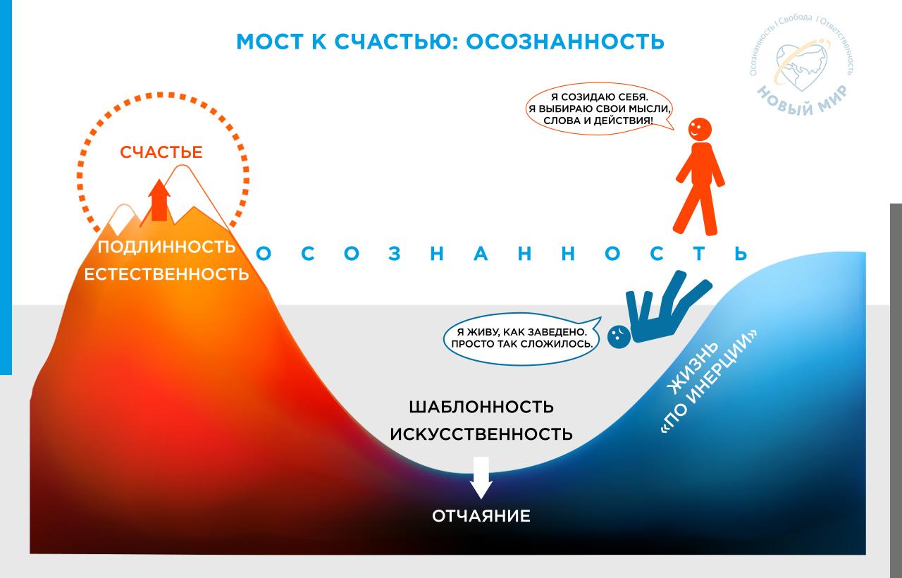 skhema Most k schast'yu - osoznannost'