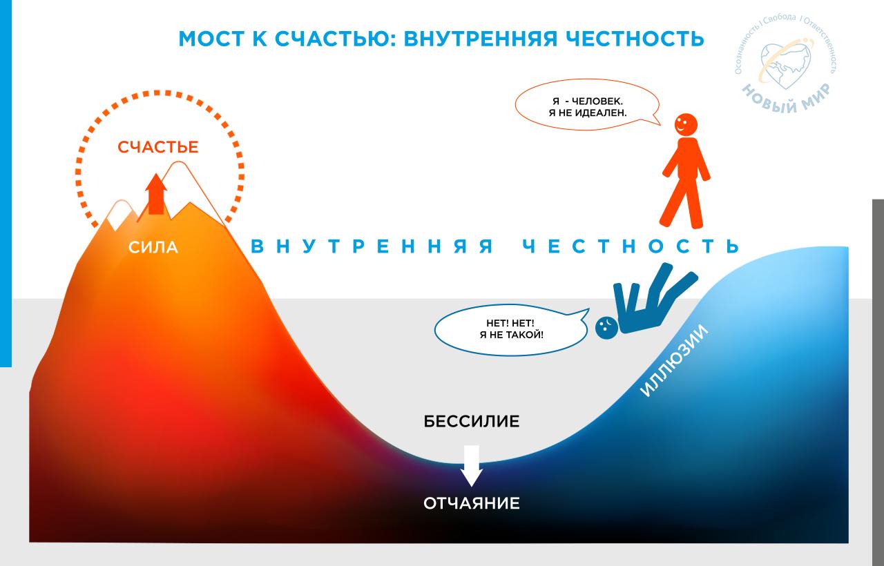 skhema Most k schast'yu - vnutrennyaya chestnost'