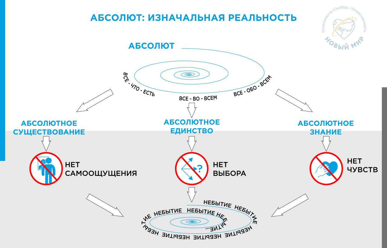 skhema Absolyut Iznachal'naya Real'nost'