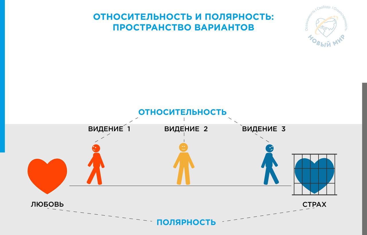 skhema Otnositel'nost' i Polyarnost' prostranstvo variantov